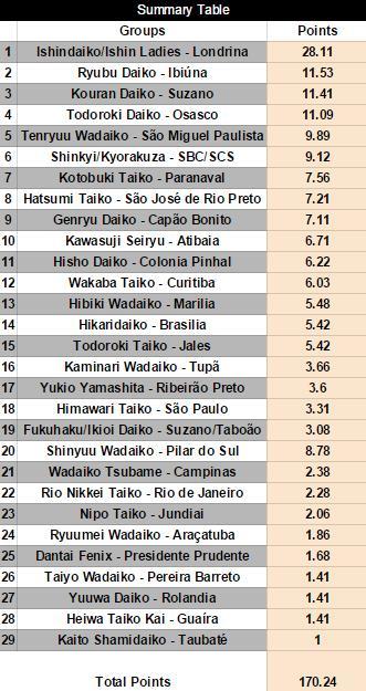 Ranking Eng
